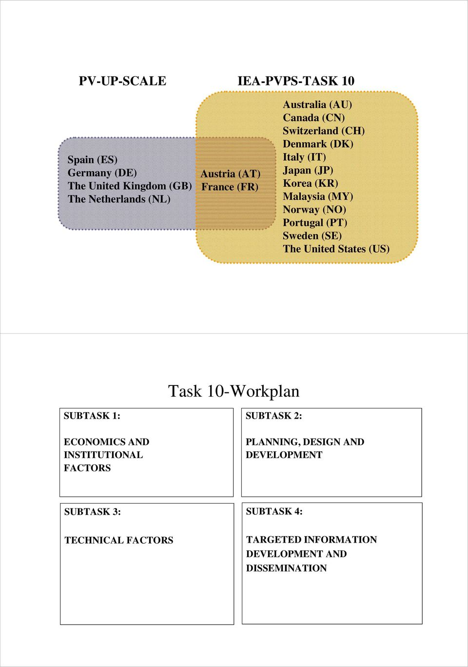 Portugal (PT) Sweden (SE) The United States (US) Task 10-Workplan SUBTASK 1: SUBTASK 2: ECONOMICS AND INSTITUTIONAL
