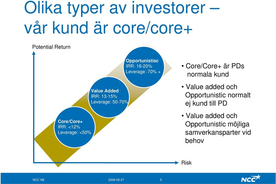 Leverage: 70% + Core/Core+ är PDs normala kund Value added och Opportunistic normalt ej