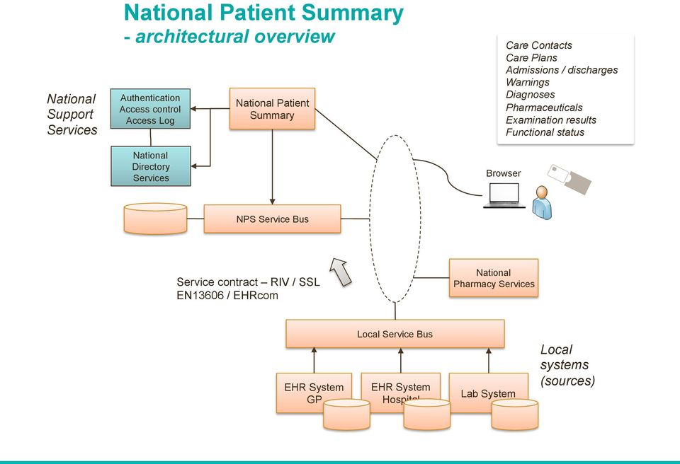 Diagnoses Pharmaceuticals Examination results Functional status NPS Service Bus Service contract RIV / SSL EN13606 /