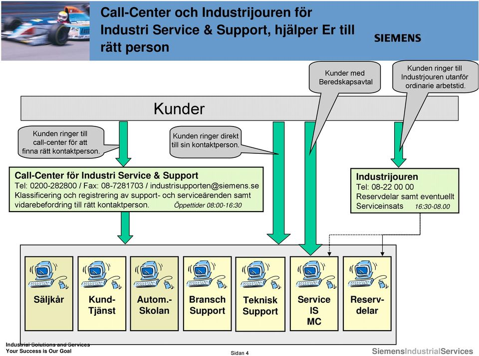 Call-Center för Industri Service & Support Tel: 0200-282800 / Fax: 08-7281703 / industrisupporten@siemens.