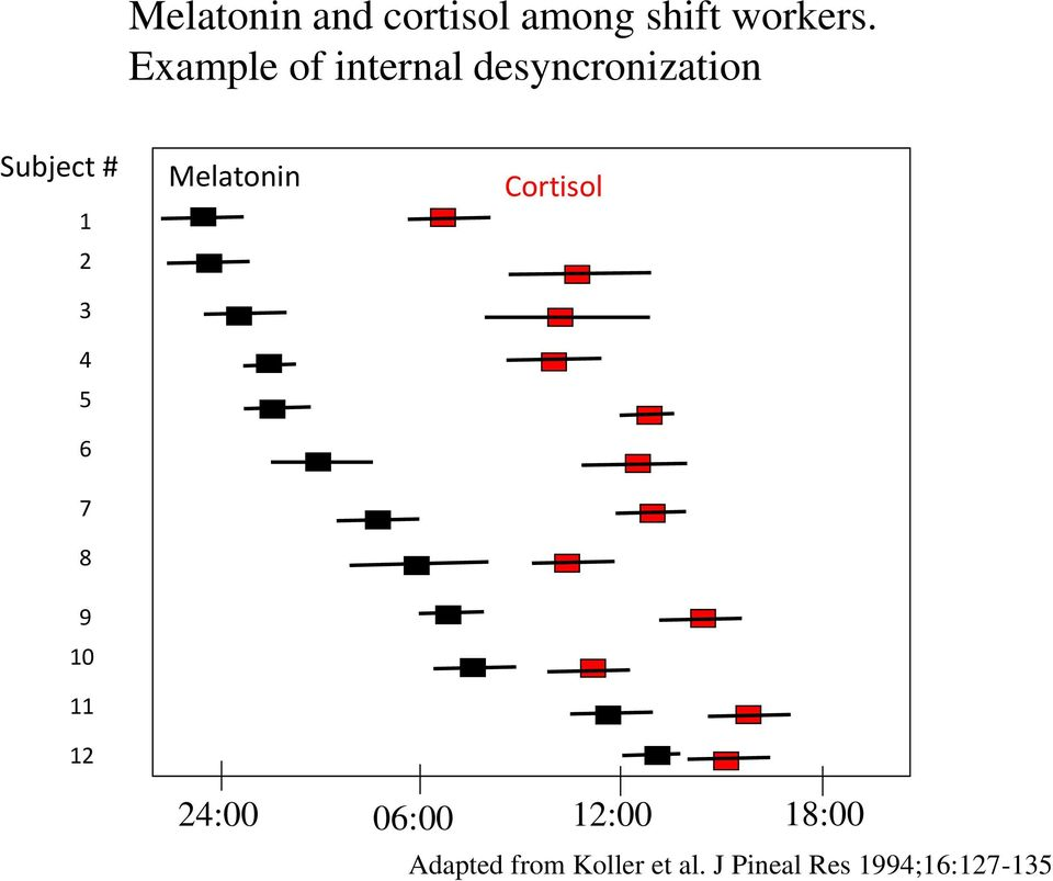 4 5 6 7 8 9 10 11 12 Melatonin Cortisol 24:00 06:00