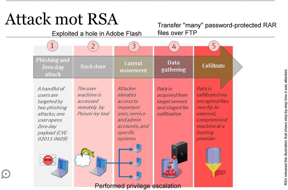 Attack mot RSA Exploited a hole in Adobe Flash
