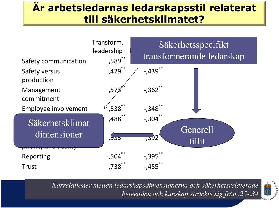 Employee involvement,538 ** -,348 ** Safety education,488 ** -,304 Säkerhetsklimat ** routines Safety dimensioner education,535 ** -,392 ** priority and