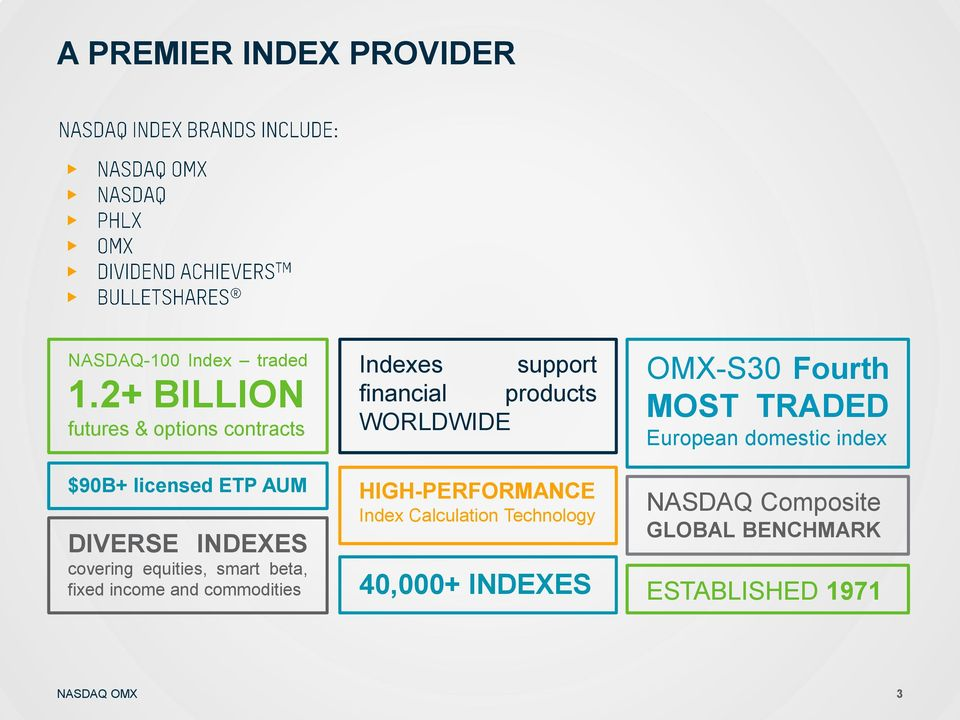 smart beta, fixed income and commodities Indexes support financial products WORLDWIDE