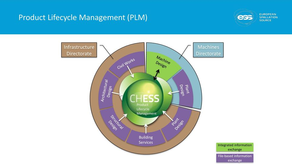 Product Lifecycle Management Building Services