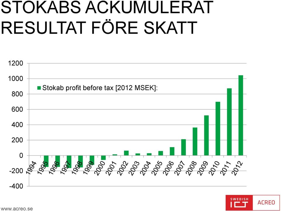 profit before tax [2012 MSEK]: