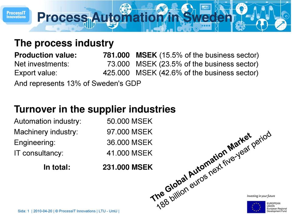 6% of the business sector) And represents 13% of Sweden's GDP Turnover in the supplier industries Automation industry: