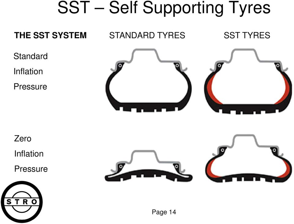 TYRES Standard Inflation