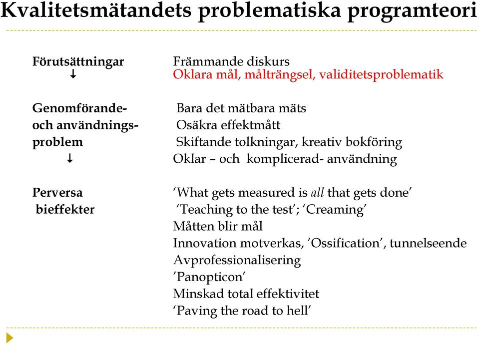 komplicerad- användning Perversa bieffekter What gets measured is all that gets done Teaching to the test ; Creaming Måtten blir