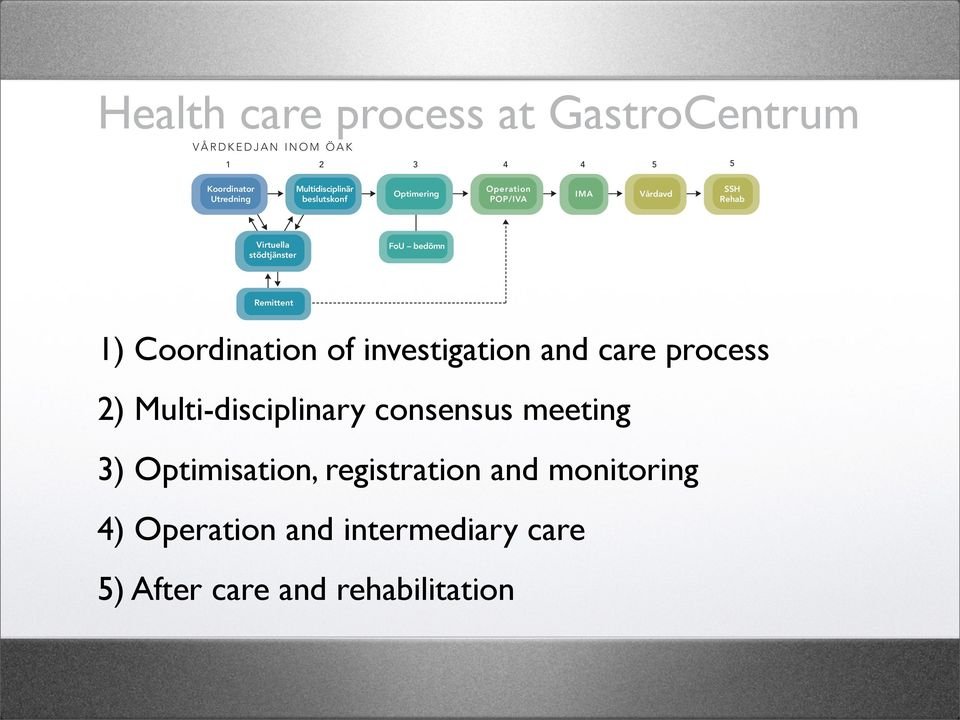 Syftet är att förbereda och optimera patienten både fysiskt och mentalt inför den stundande operationen Health care process at GastroCentrum samt registrera patienten i kvalitetsregister.