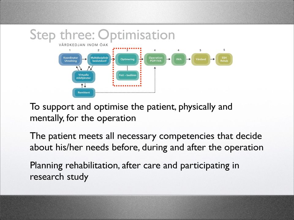 Syftet är att förbereda och optimera patienten både fysiskt och mentalt inför den stundande operationen Step three: Optimisation samt registrera patienten i kvalitetsregister.