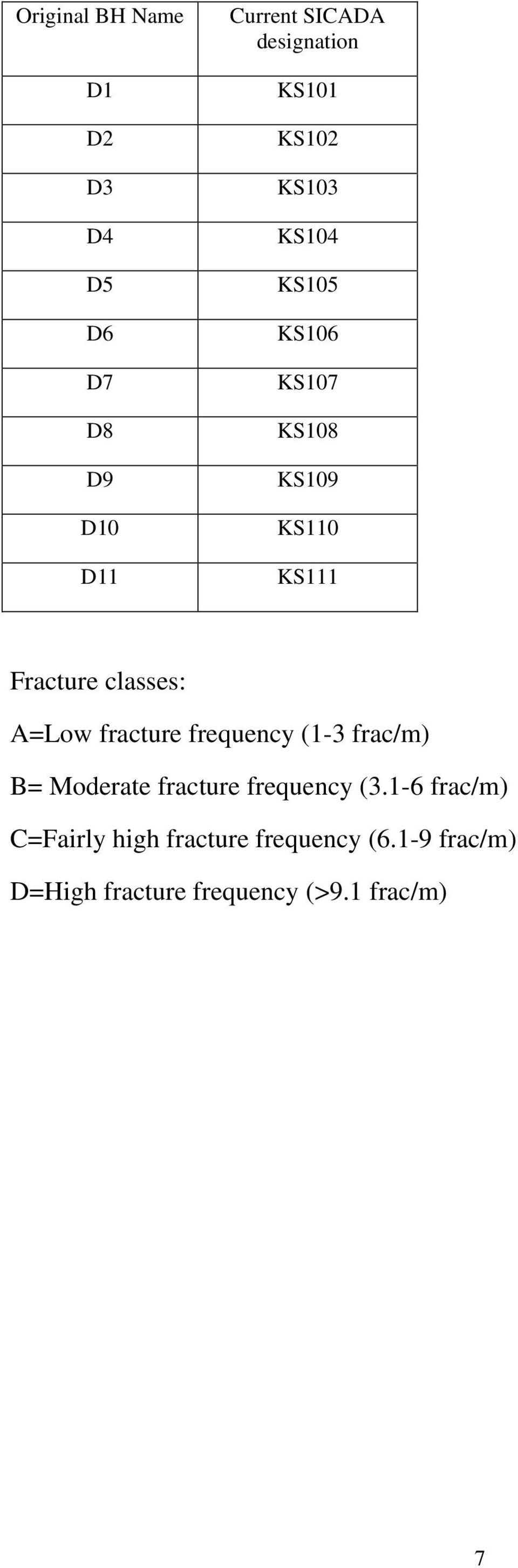 A=Low fracture frequency (1-3 frac/m) B= Moderate fracture frequency (3.