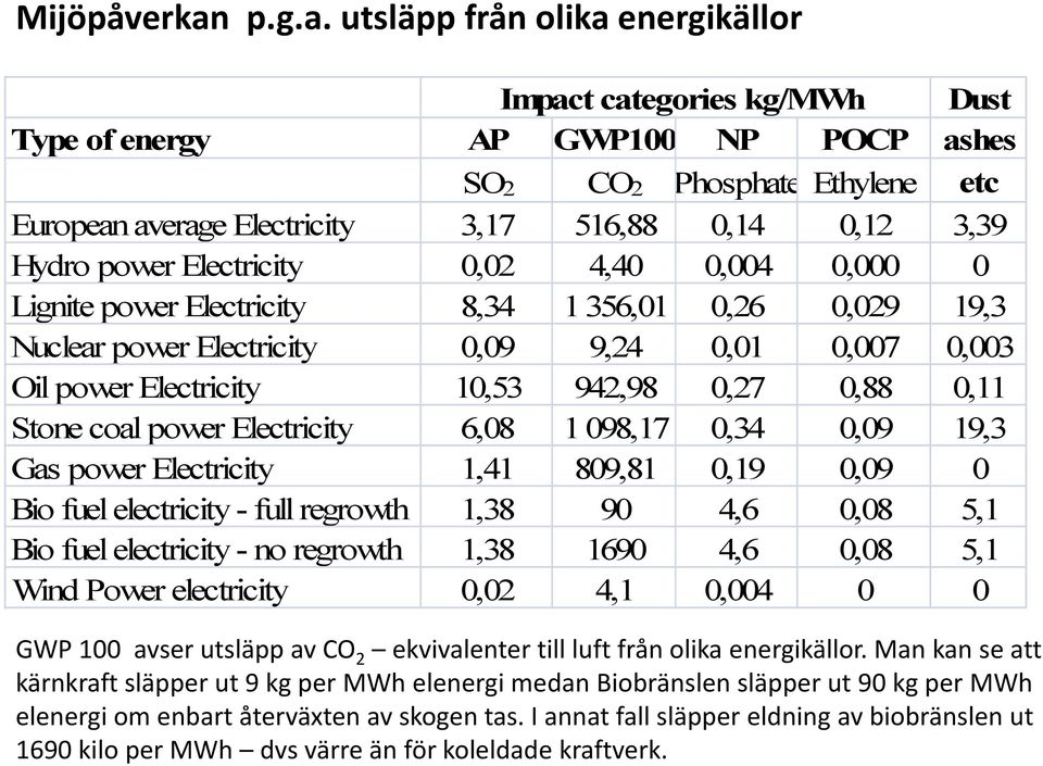 utsläpp från olika energikällor Impact categories kg/mwh Dust Type of energy AP GWP100 NP POCP ashes SO2 CO2 Phosphate Ethylene etc European average Electricity 3,17 516,88 0,14 0,12 3,39 Hydro power