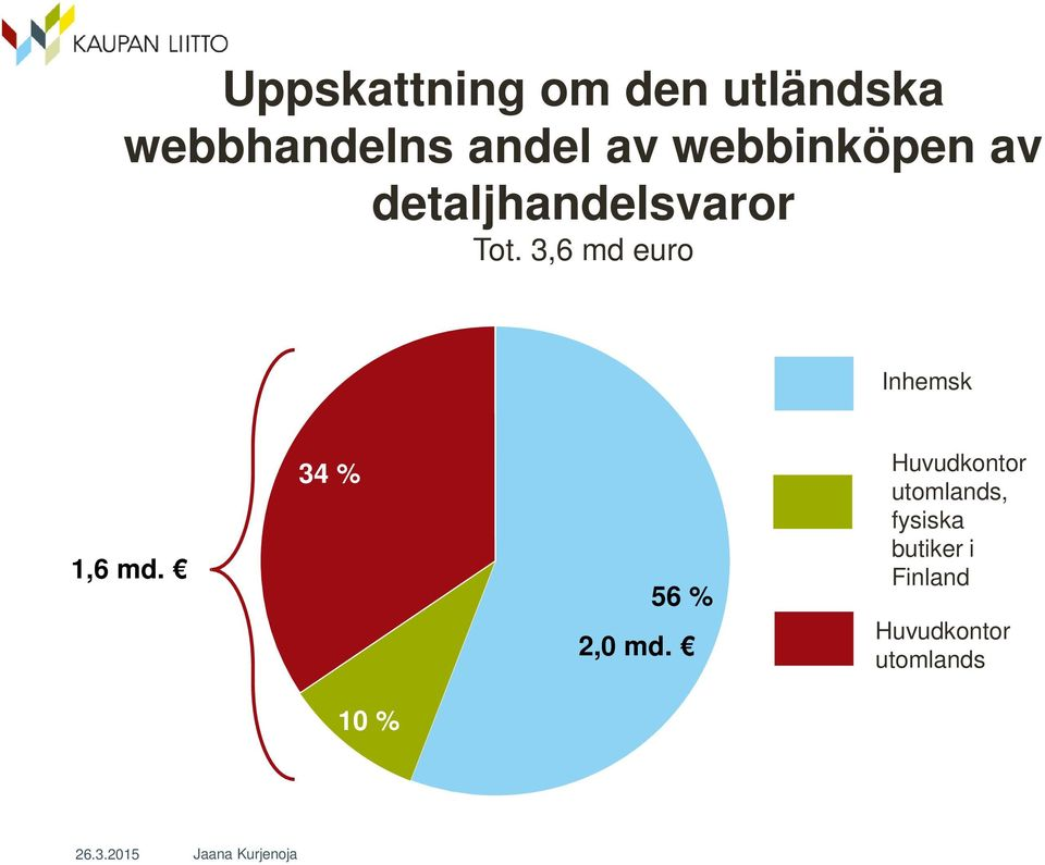 3,6 md euro Inhemsk 1,6 md. 34 % 56 % 2,0 md.