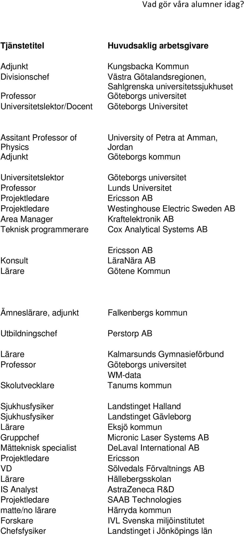 Manager Teknisk programmerare University of Petra at Amman, Jordan Göteborgs kommun Lunds Universitet Westinghouse Electric Sweden AB Kraftelektronik AB Cox Analytical Systems AB LäraNära AB Götene