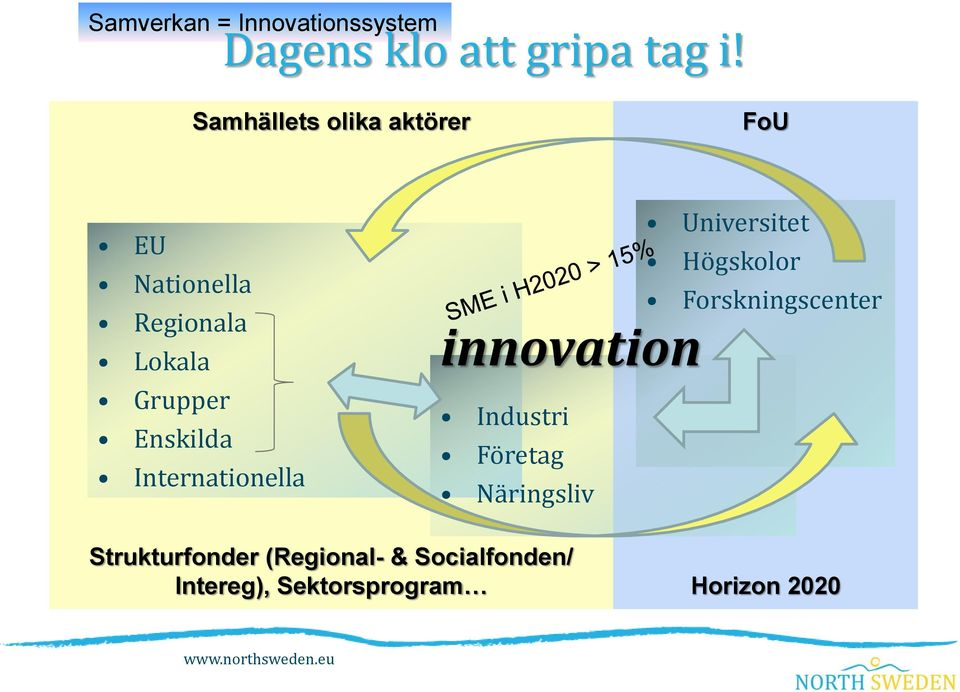 Internationella innovation Industri Företag Näringsliv Universitet Högskolor