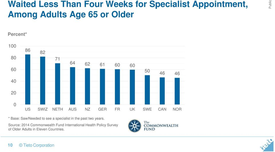 UK SWE CAN NOR * Base: Saw/Needed to see a specialist in the past two years.