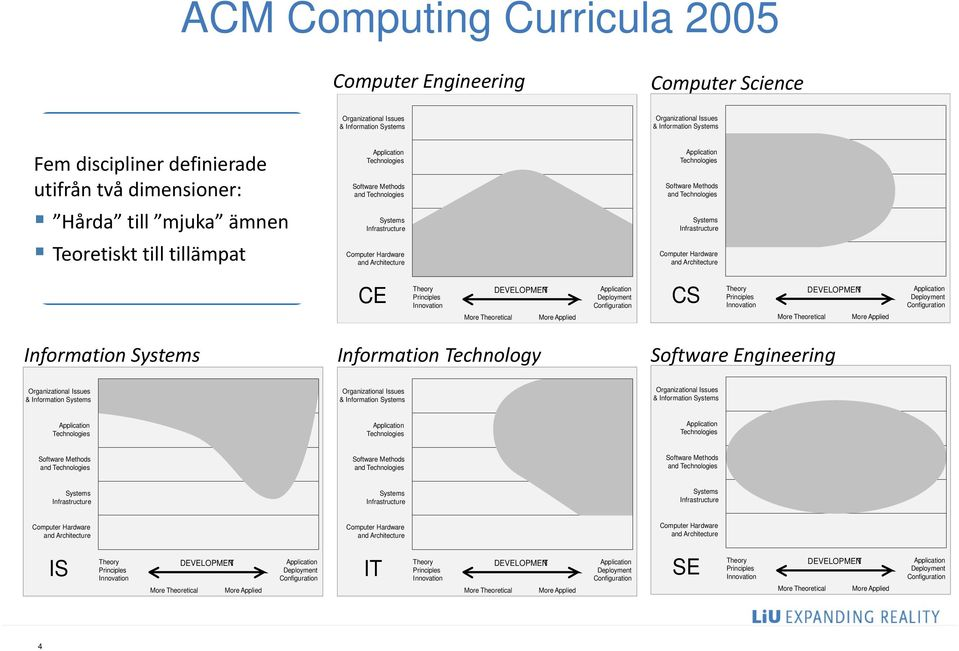 and Technologies Systems Infrastructure Computer Hardware and Architecture CE Theory Principles Innovation More Theoretical DEVELOPMENT More Applied Deployment Configuration CS Theory Principles