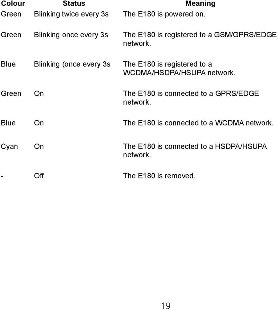 Blue Blinking (once every 3s The E180 is registered to a WCDMA/HSDPA/HSUPA network.