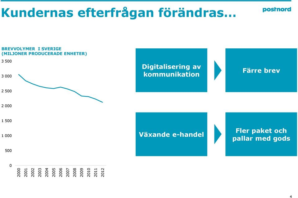PRODUCERADE ENHETER) 3 500 3 000 Digitalisering av kommunikation Färre