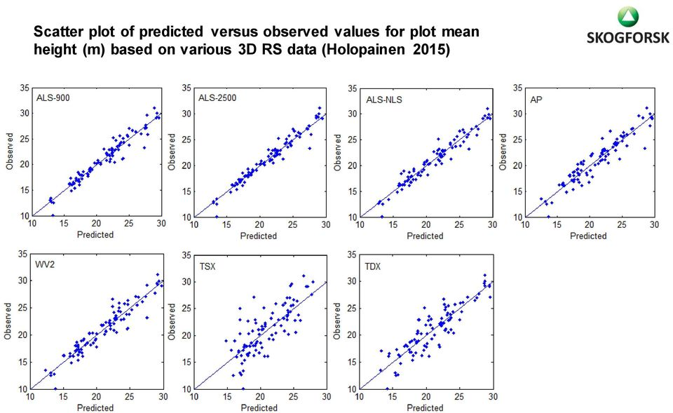 plot mean height (m) based on