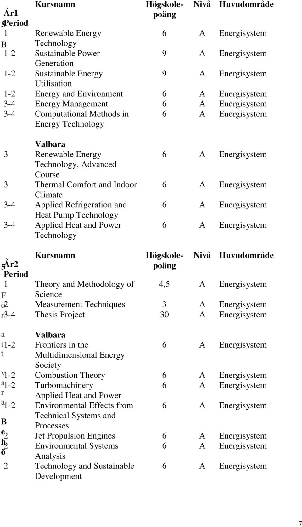 Power 9 A Energisystem Generation 1-2 Sustainable Energy 9 A Energisystem Utilisation 1-2 Energy and Environment 3-4 Energy Management 3-4 Computational Methods in Energy Technology Högskolepoäng A A