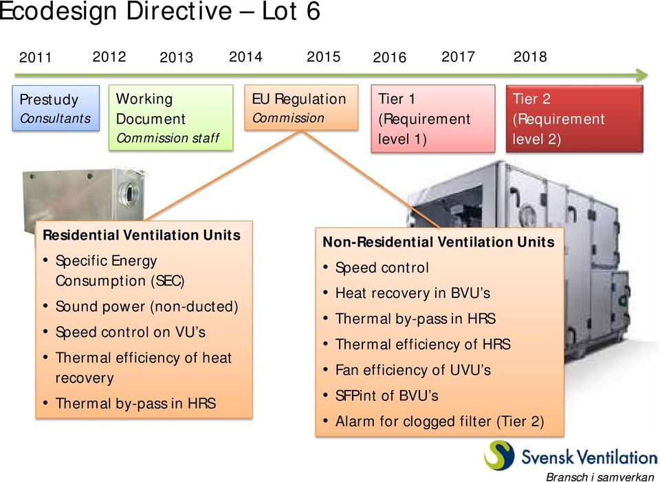 power (non-ducted) Speed control on VU s Thermal efficiency of heat recovery Thermal by-pass in HRS Non-Residential Ventilation Units Speed