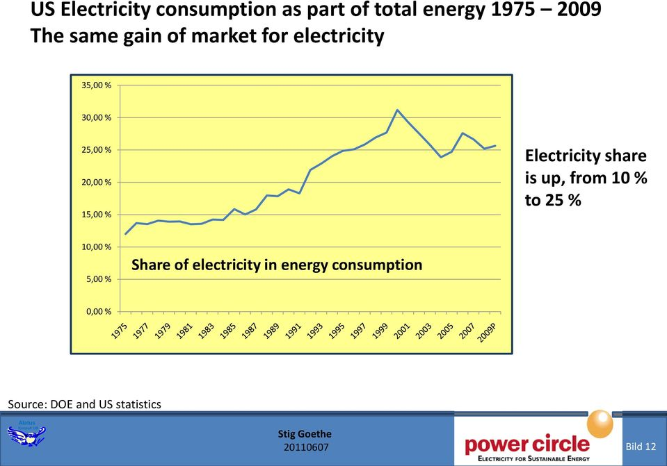 Electricity share is up, from 10 % to 25 % 10,00 % 5,00 % Share of