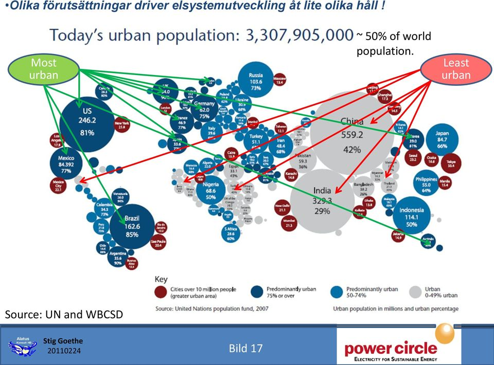 Most urban ~ 50% of world population.