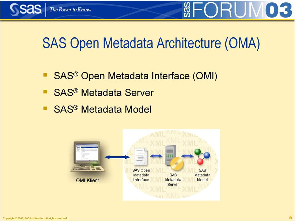 Server SAS Metadata Model OMI Klient
