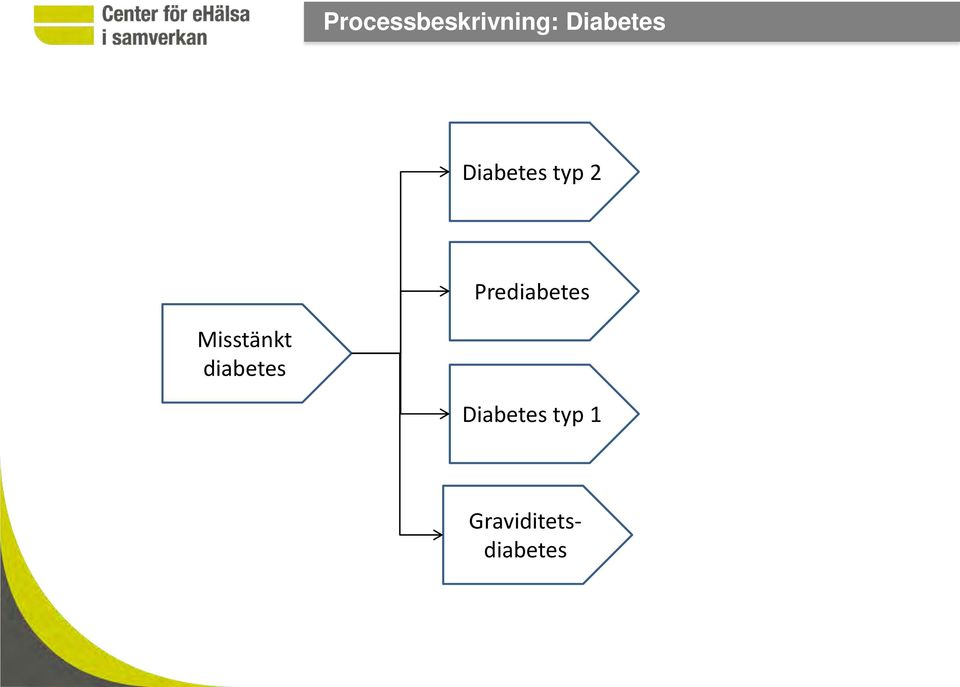 se Diabetes typ 2 Prediabetes