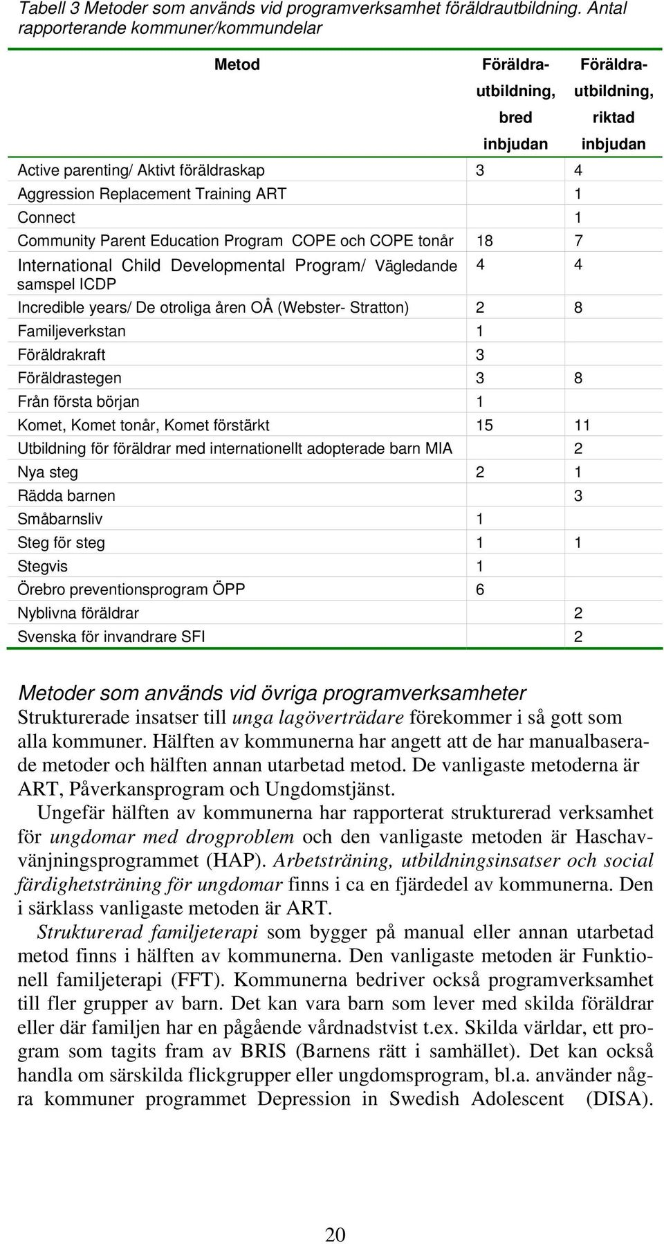 Program COPE och COPE tonår 18 7 International Child Developmental Program/ Vägledande samspel ICDP 4 4 Incredible years/ De otroliga åren OÅ (Webster- Stratton) 2 8 Familjeverkstan 1 Föräldrakraft 3
