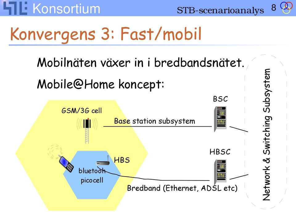 Mobile@Home koncept: GSM/3G cell bluetooh picocell Base