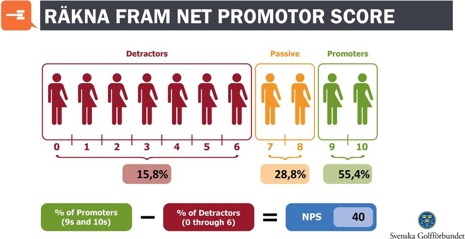 15,8% 28,8% 55,4% % of Promoters (9s and