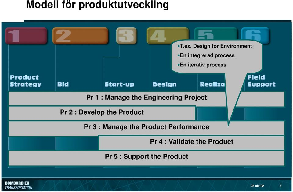 1 : Manage the Engineering Project Pr 2 : Develop the Product Pr 3