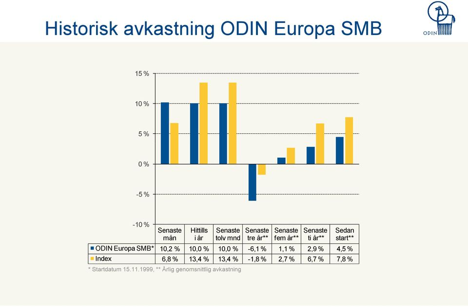 start** ODIN Europa SMB* 10,2 % 10,0 % 10,0 % -6,1 % 1,1 % 2,9 % 4,5 % Index 6,8 %
