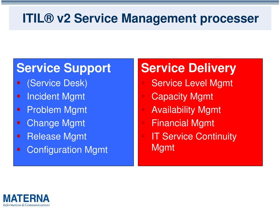Configuration Mgmt Service Delivery Service Level Mgmt