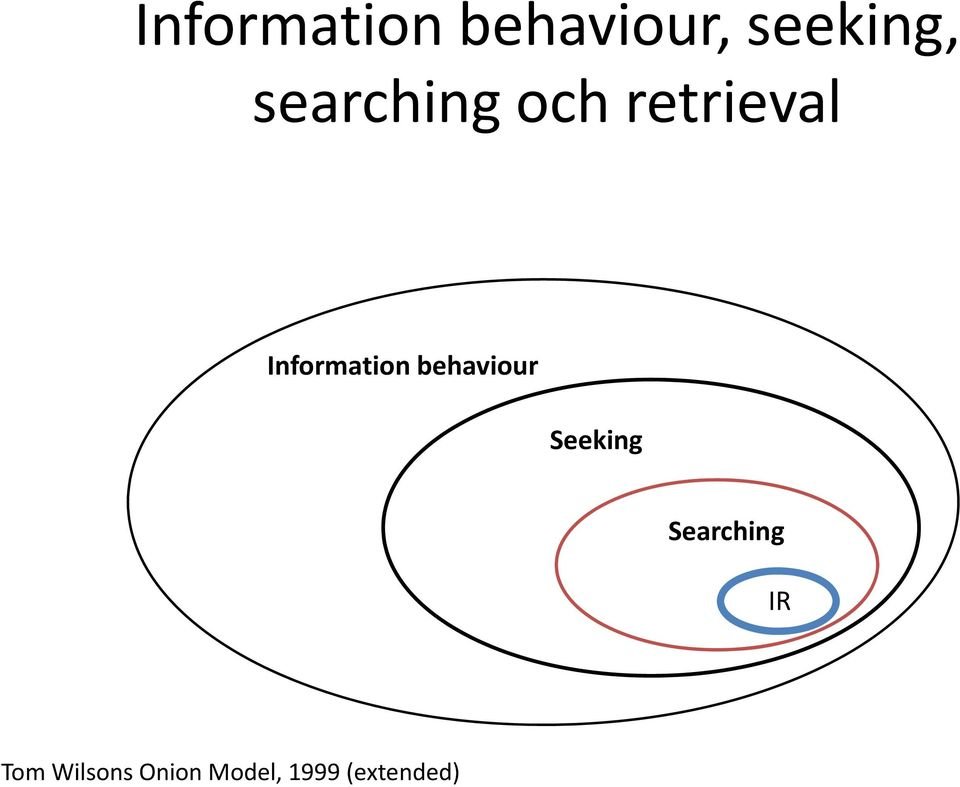 Information behaviour Seeking