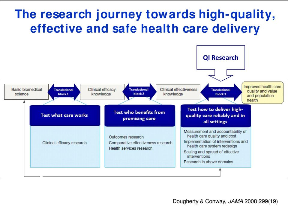 health care delivery QI Research