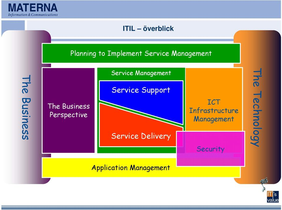 Management Service Support Service Delivery ICT
