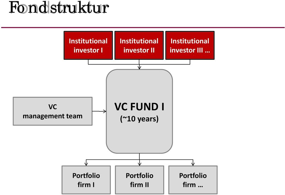 investor III VC management team VC FUND I