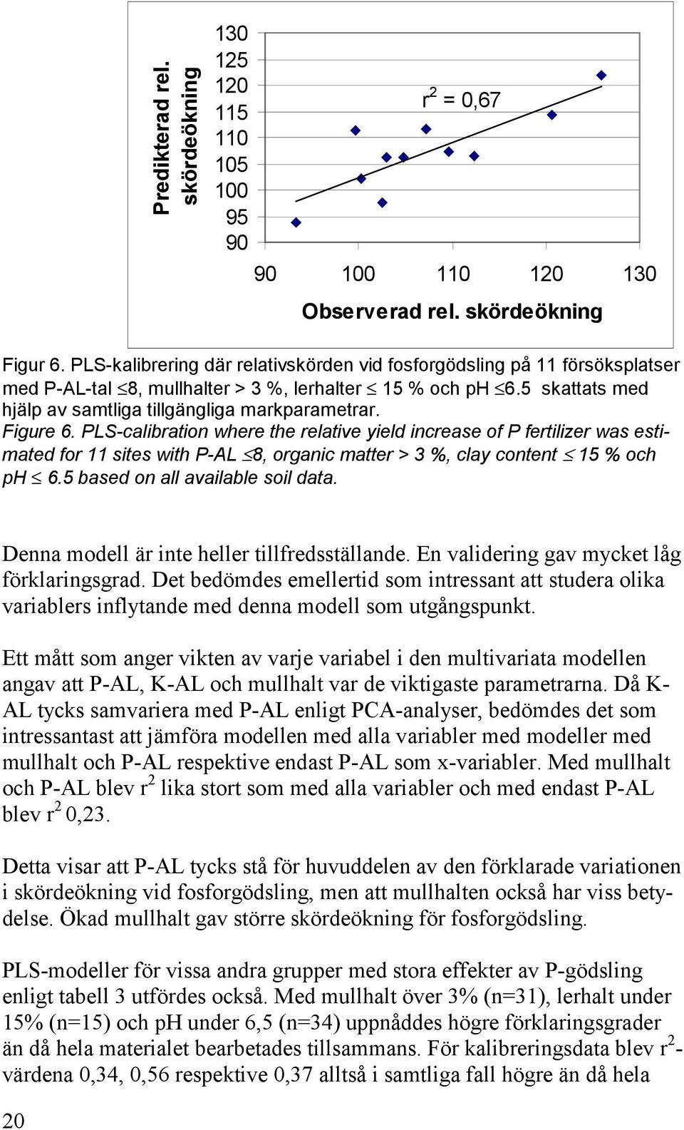 Figure 6. PLS-calibration where the relative yield increase of P fertilizer was estimated for 11 sites with P-AL 8, organic matter > 3 %, clay content 15 % och ph 6.5 based on all available soil data.