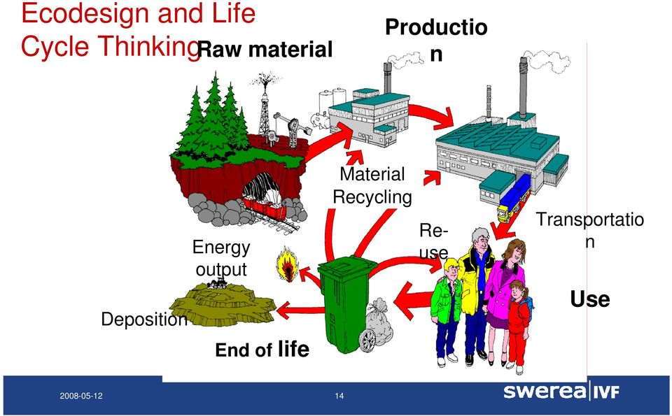 output End of life Material Recycling