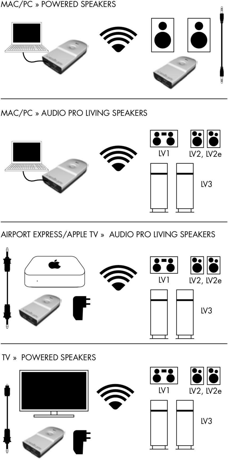 express/apple TV» Audio Pro LIVING SPEAKERS