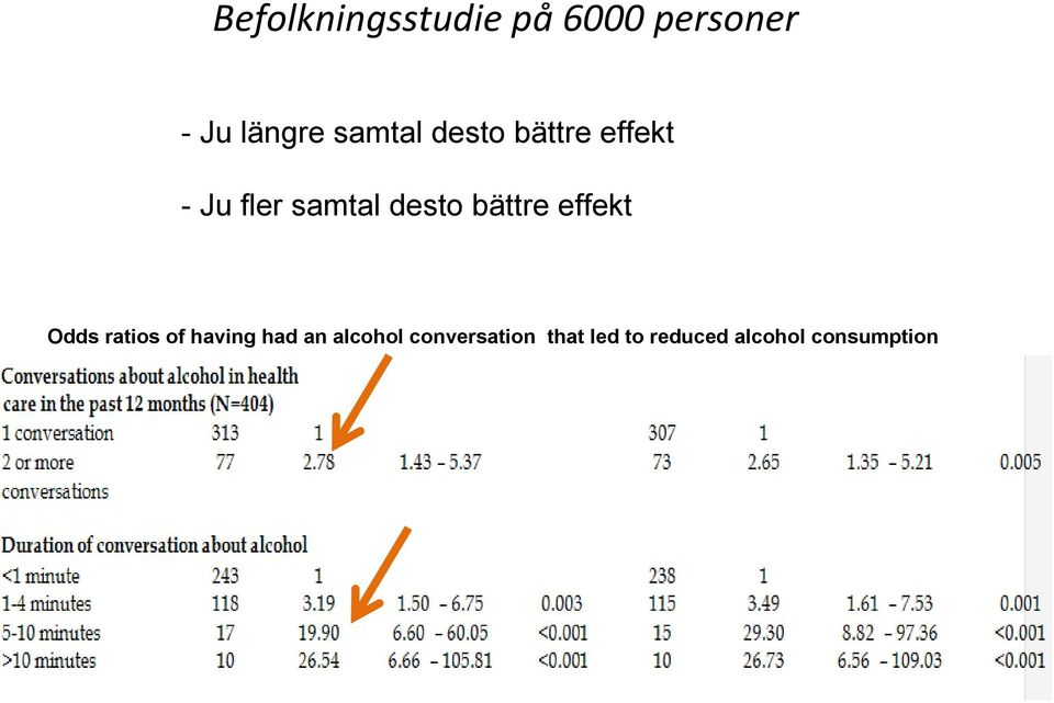 bättre effekt Odds ratios of having had an