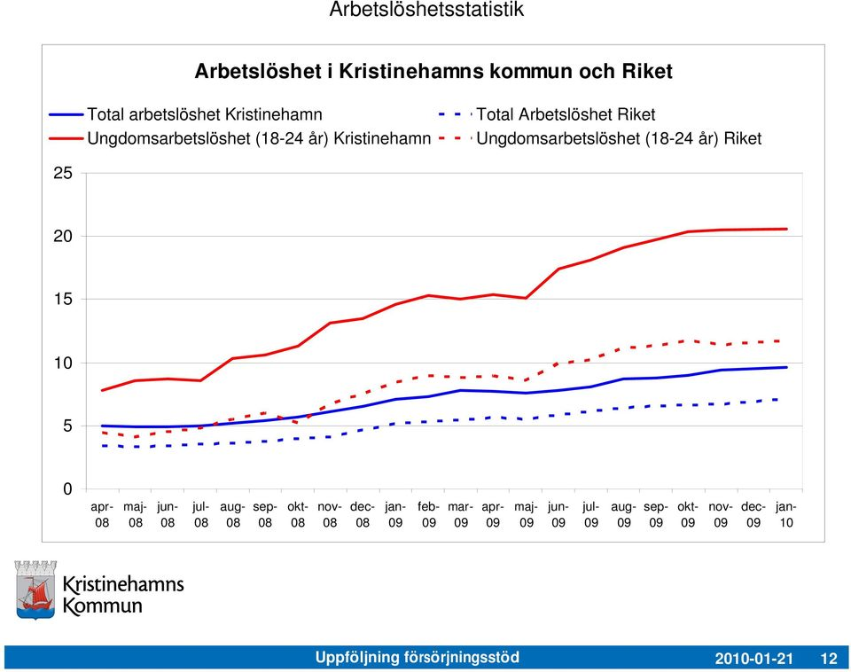 Ungdomsarbetslöshet (18-24 år) Riket 25 20 15 10 5 0 apr- maj- jun- jul- aug- sep- okt- nov-