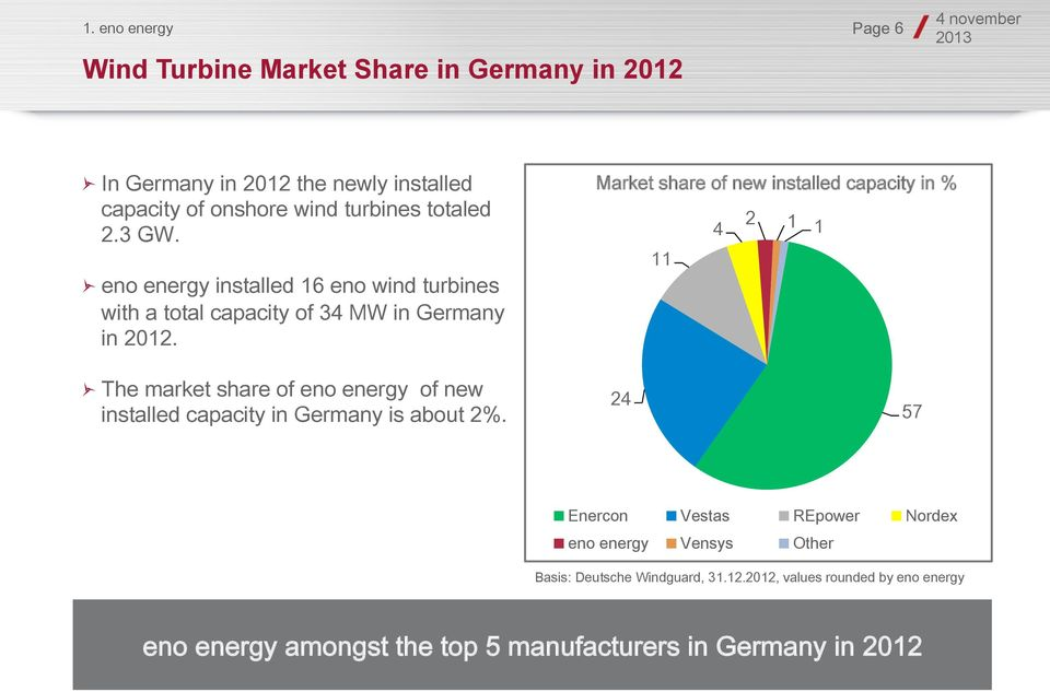 "Market share of new installed capacity in % 2 4 1 1 11 "" The market share of eno energy of new installed capacity in Germany is about 2%."
