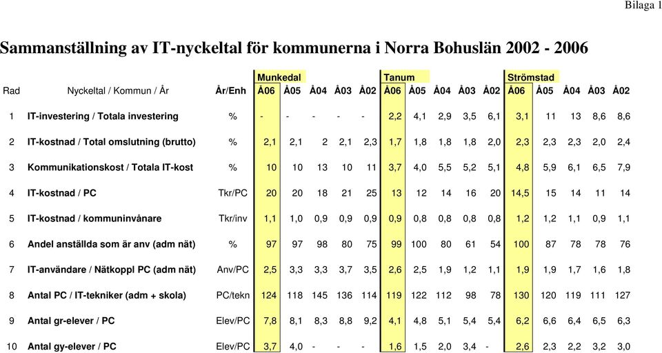 Kommunikationskost / Totala IT-kost % 10 10 13 10 11 3,7 4,0 5,5 5,2 5,1 4,8 5,9 6,1 6,5 7,9 4 IT-kostnad / PC Tkr/PC 20 20 18 21 25 13 12 14 16 20 14,5 15 14 11 14 5 IT-kostnad / kommuninvånare