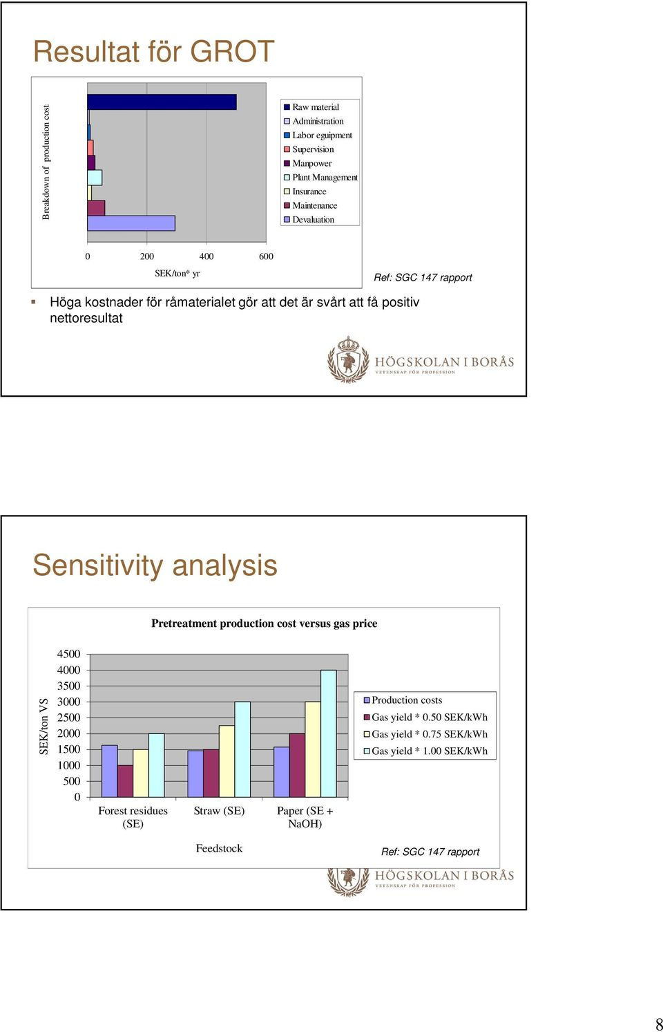 positiv nettoresultat Sensitivity analysis Pretreatment production cost versus gas price SEK/ton VS 45 4 35 3 25 2 15 1 5