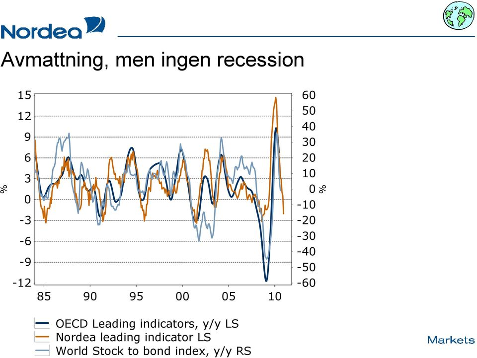 y/y LS Nordea leading indicator LS World Stock to